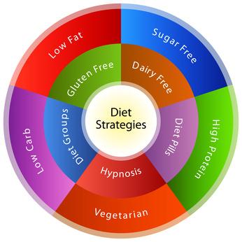 Low Carb Diät - Erfahrungen?